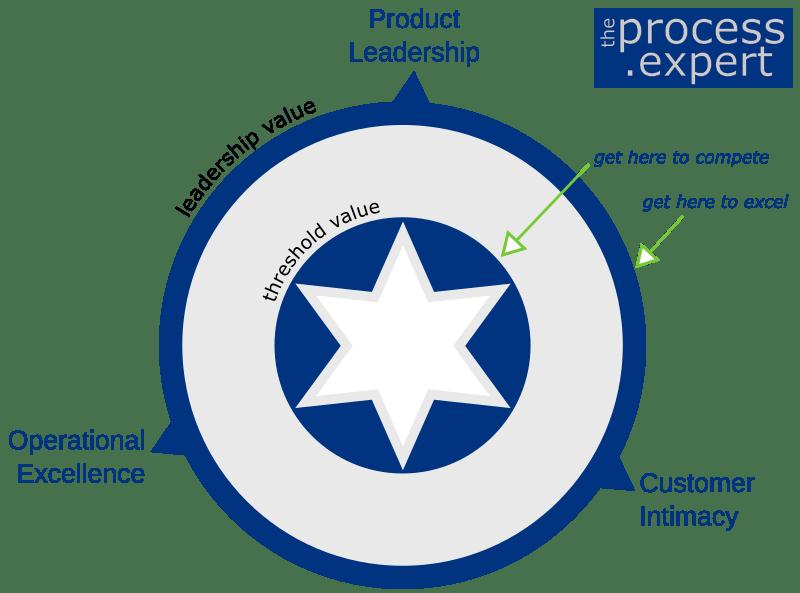 TPE Treacey Wiersema Product Leadership